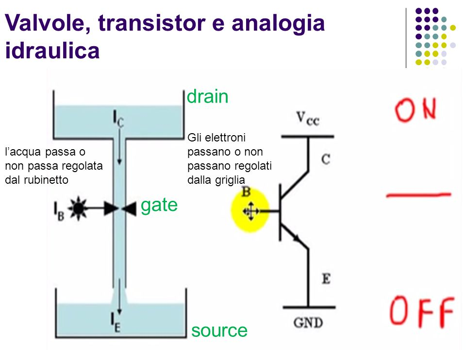 Valvole, transistor e analogia idraulica