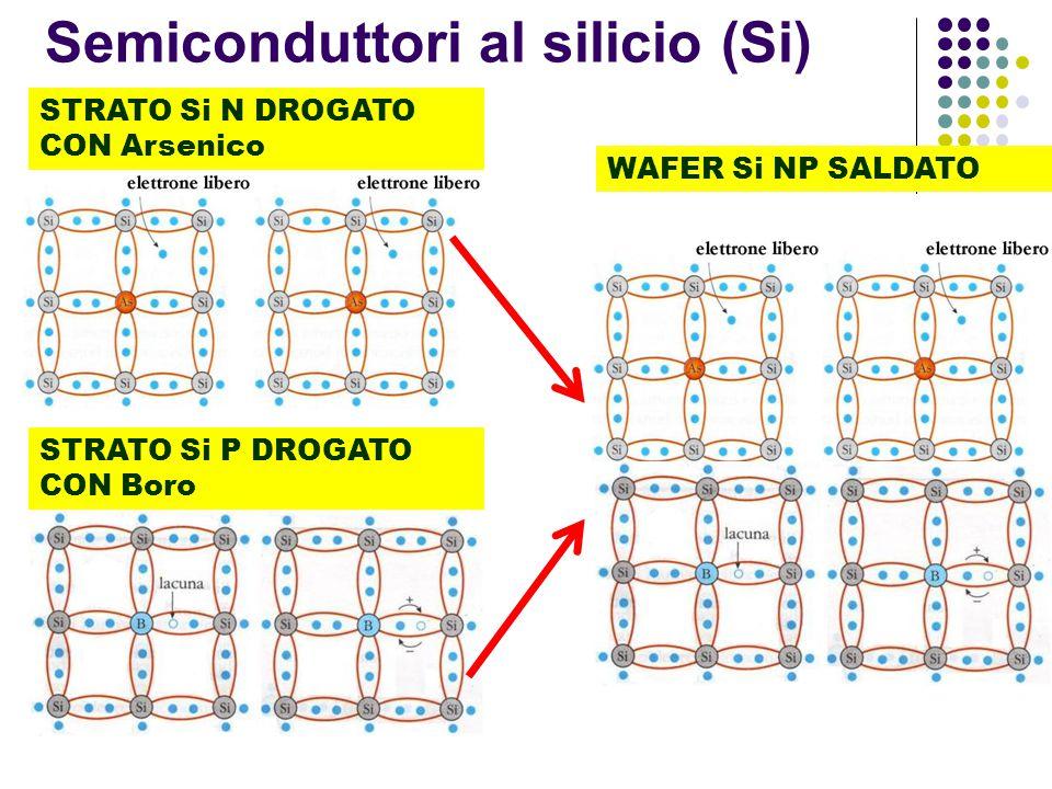 Semiconduttori al silicio (Si)