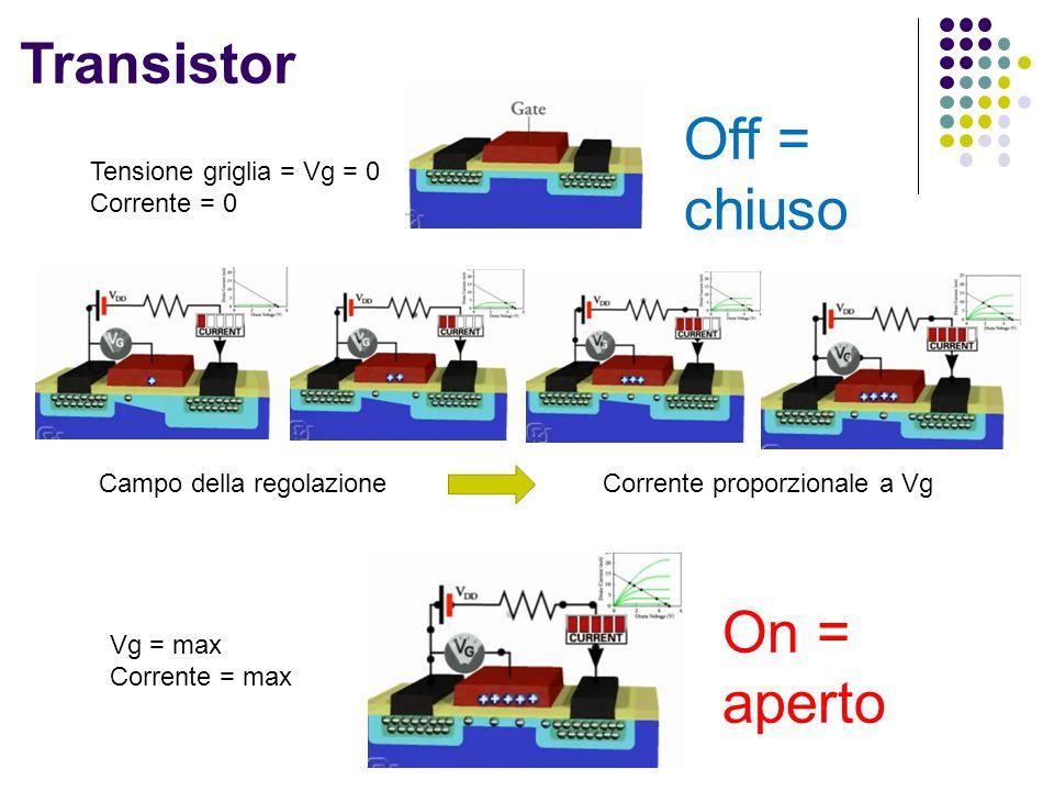 Off = chiuso On = aperto Transistor Tensione griglia = Vg = 0