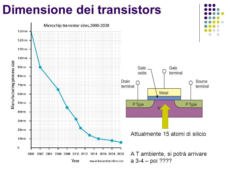 Dimensione dei transistors