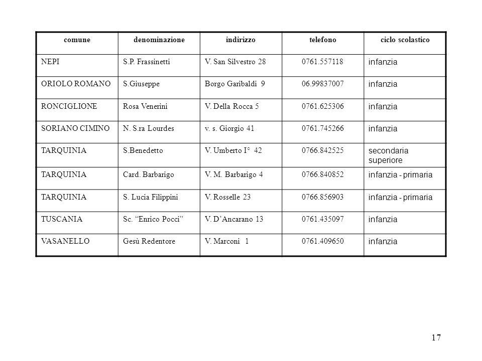 comune denominazione. indirizzo. telefono. ciclo scolastico. NEPI. S.P. Frassinetti. V. San Silvestro 28.