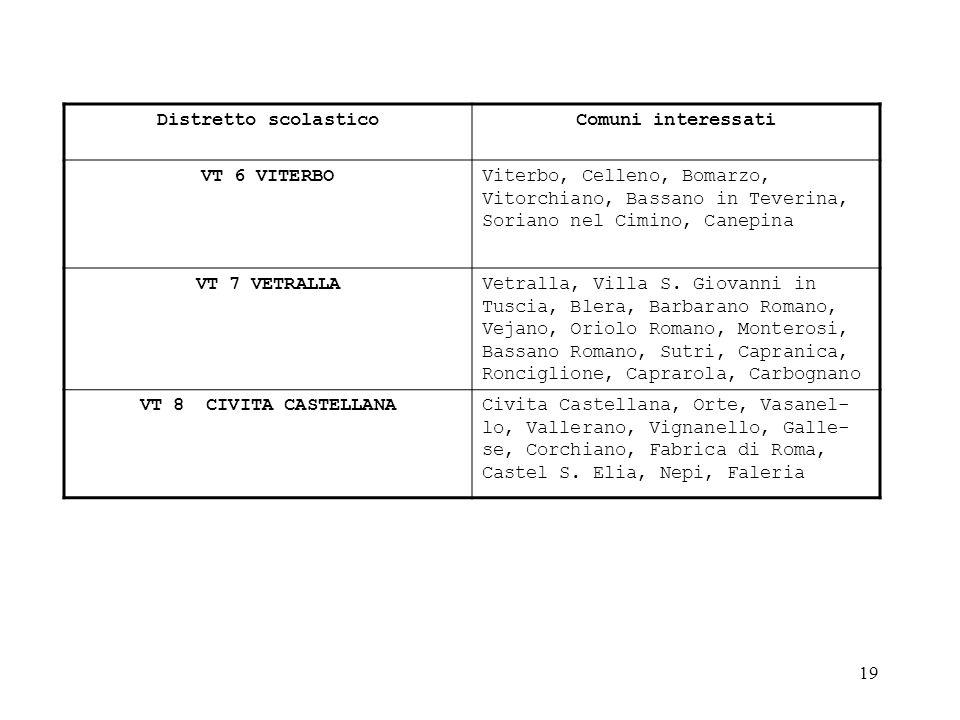 Distretto scolastico Comuni interessati. VT 6 VITERBO. Viterbo, Celleno, Bomarzo, Vitorchiano, Bassano in Teverina, Soriano nel Cimino, Canepina.