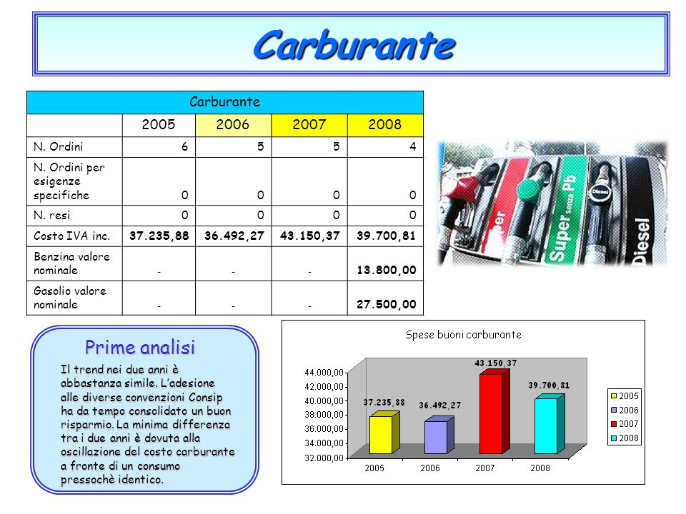 Carburante Prime analisi Carburante 2005 2006 2007 2008 N. Ordini 6 5