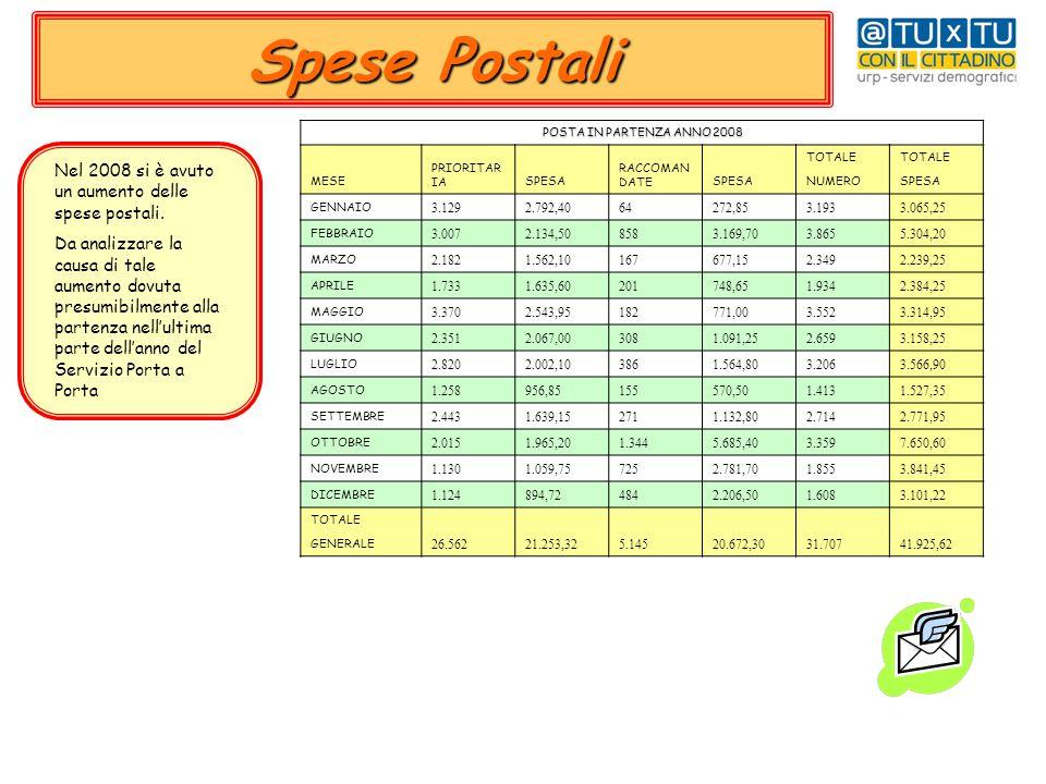 Spese Postali Nel 2008 si è avuto un aumento delle spese postali.