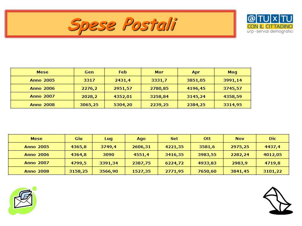 Spese Postali Mese Gen Feb Mar Apr Mag Anno 2005 3317 2431,4 3331,7