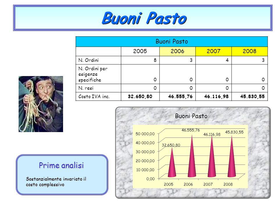Buoni Pasto Prime analisi Buoni Pasto 2005 2006 2007 2008 N. Ordini 8