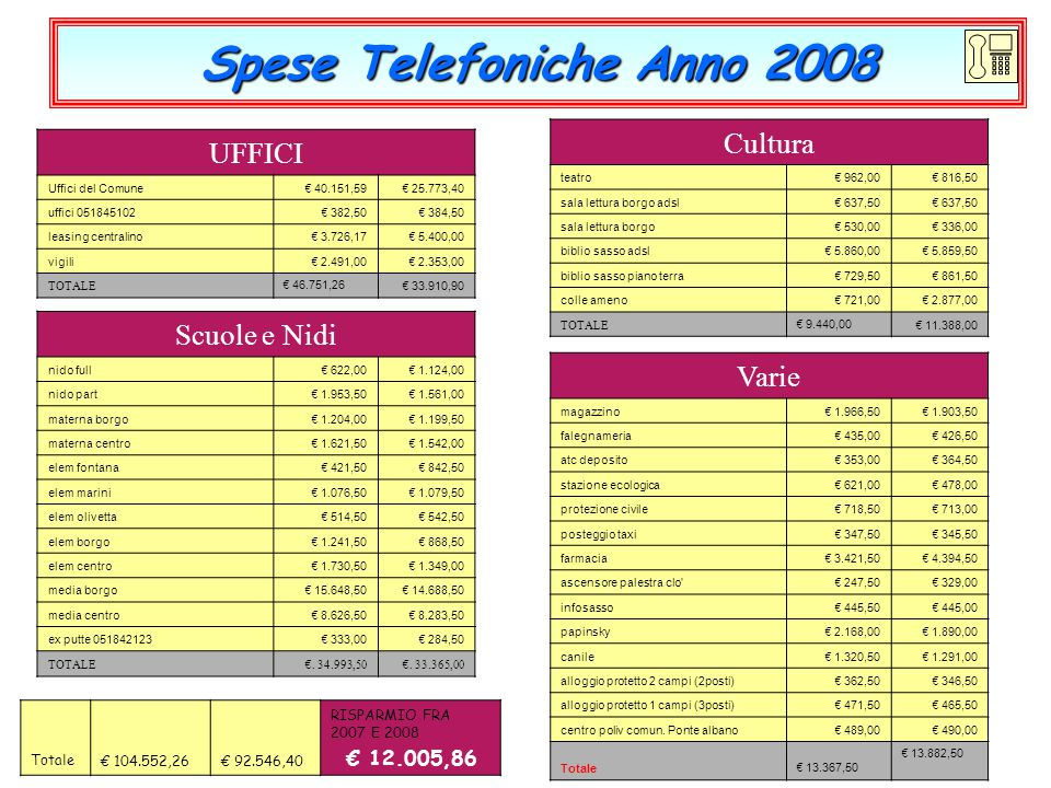 Spese Telefoniche Anno 2008