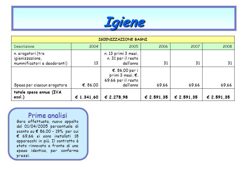 Igiene IGIENIZZAZIONE BAGNI. Descrizione. 2004. 2005. 2006. 2007. 2008. n. erogatori (tra igienizzazione, mummificatori e deodoranti)