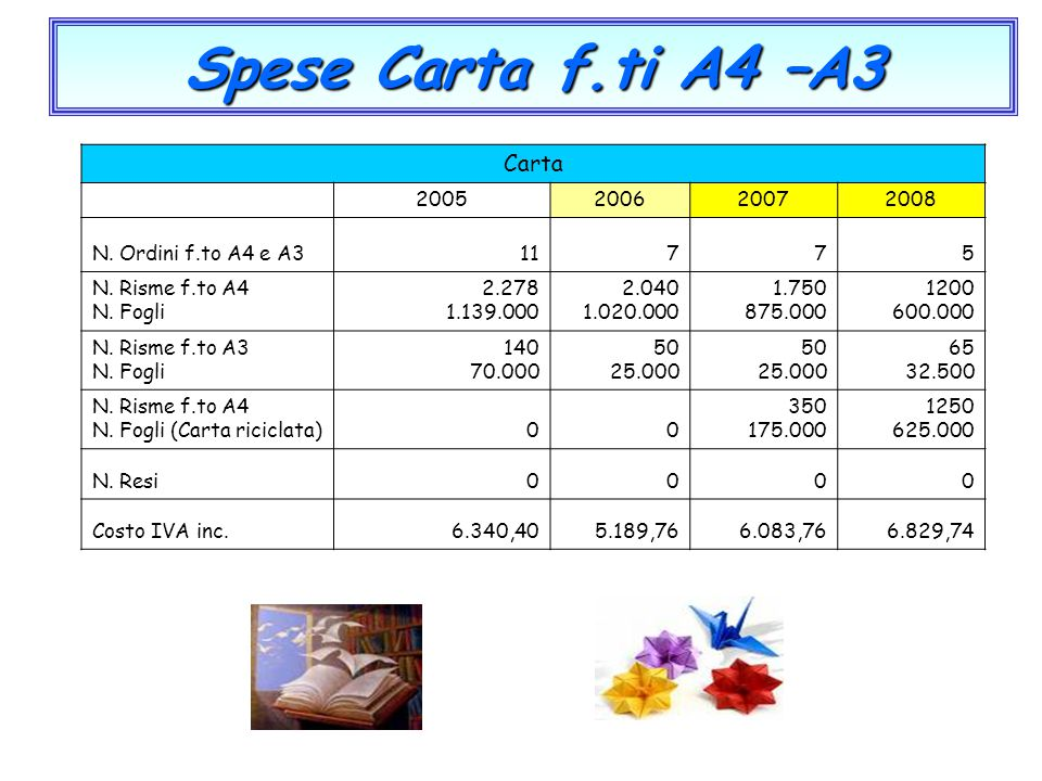 Spese Carta f.ti A4 –A3 Carta 2005 2006 2007 2008