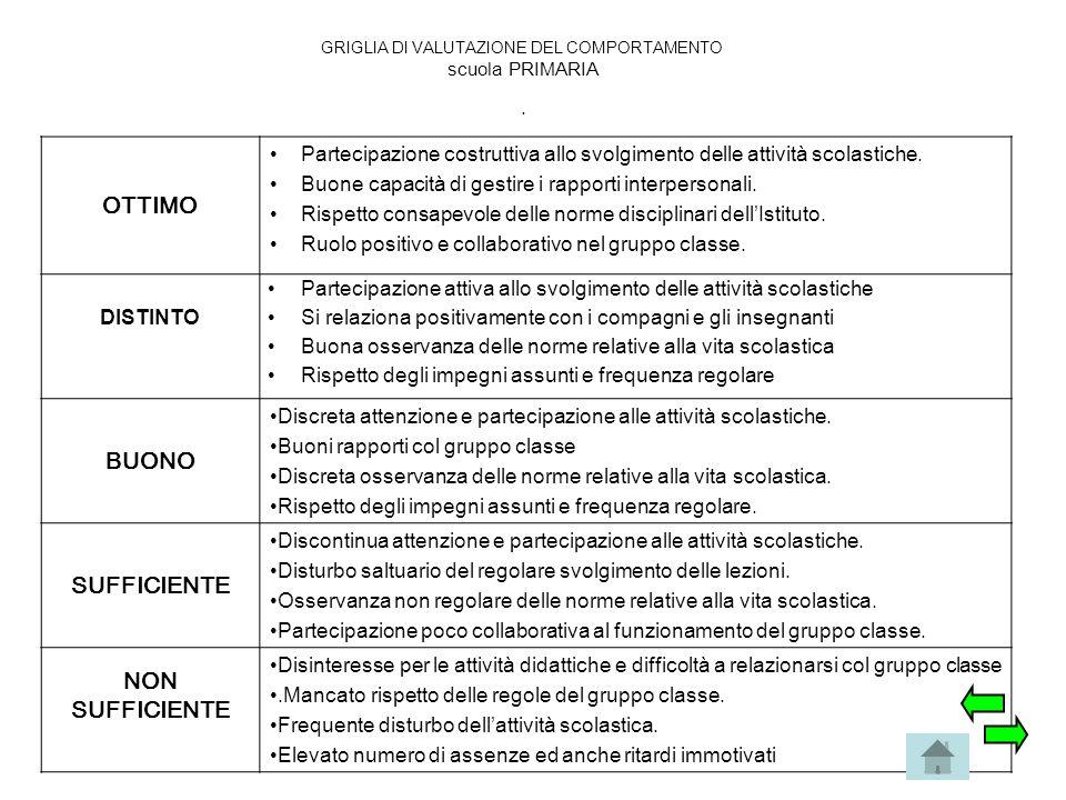 GRIGLIA DI VALUTAZIONE DEL COMPORTAMENTO