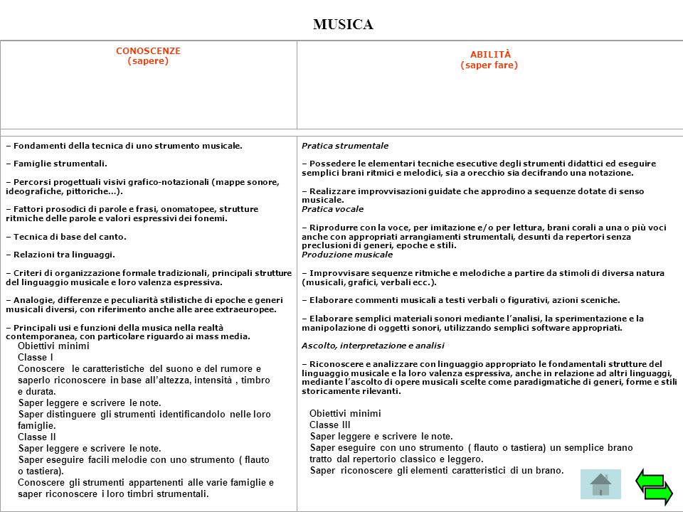 MUSICA ABILITÀ (saper fare) Obiettivi minimi Classe I