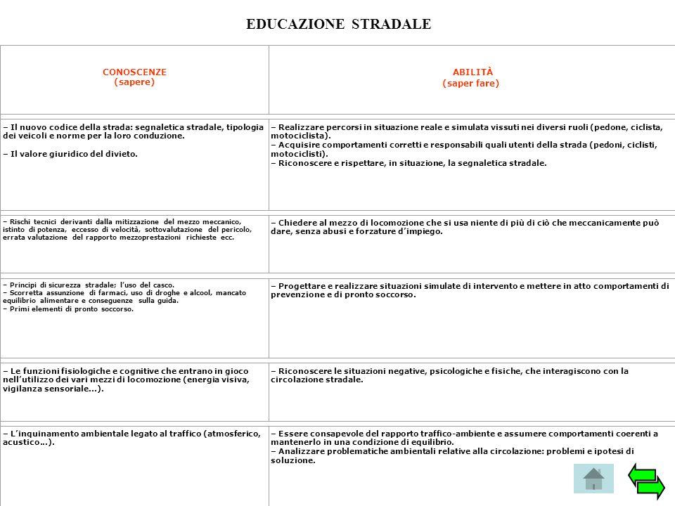 EDUCAZIONE STRADALE ABILITÀ (saper fare) CONOSCENZE (sapere)