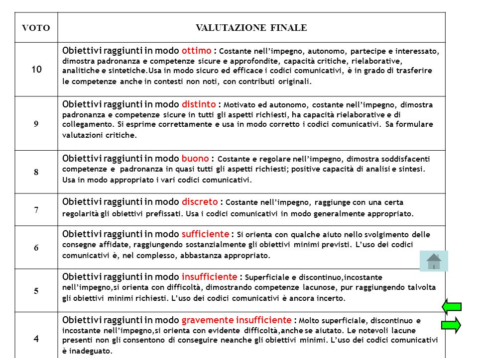 VALUTAZIONE FINALE VOTO 10