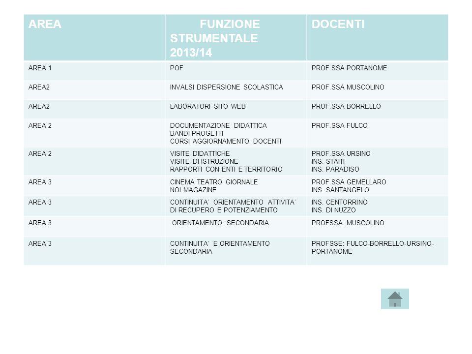 FUNZIONE STRUMENTALE 2013/14 DOCENTI
