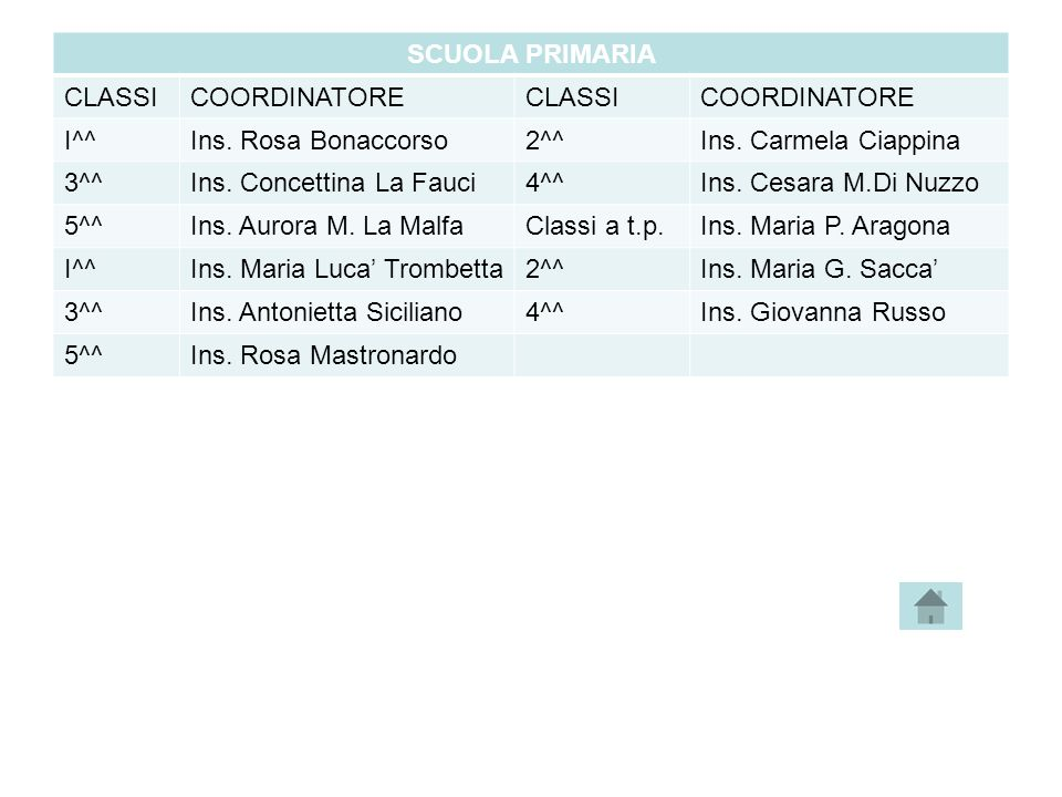 SCUOLA PRIMARIA CLASSI. COORDINATORE. I^^ Ins. Rosa Bonaccorso. 2^^ Ins. Carmela Ciappina. 3^^
