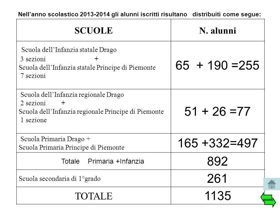 Nell'anno scolastico 2013-2014 gli alunni iscritti risultano distribuiti come segue: