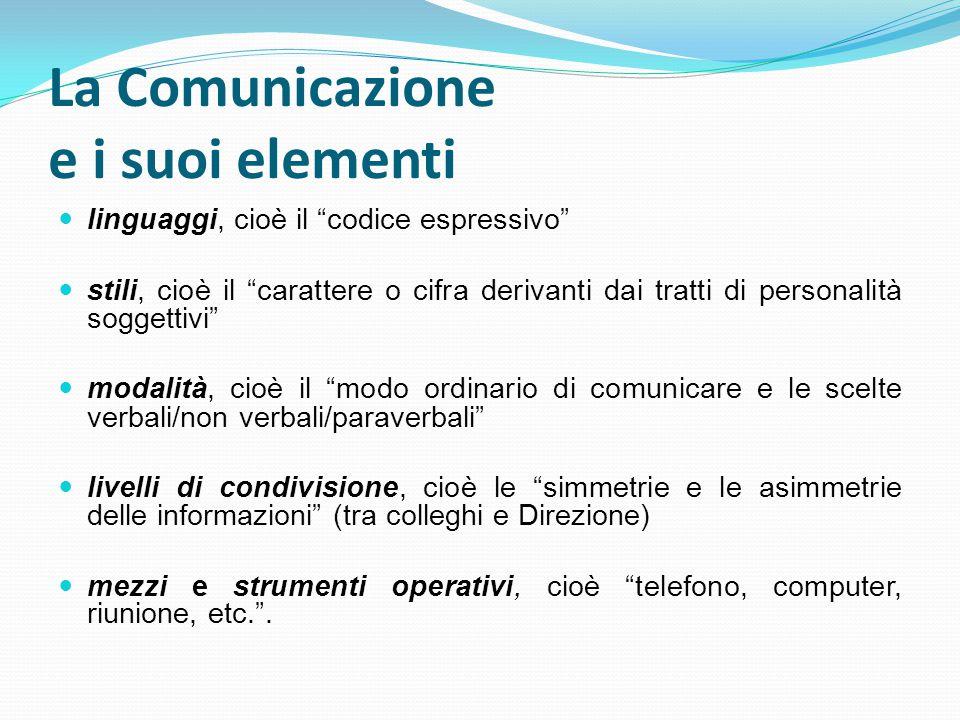 La Comunicazione e i suoi elementi