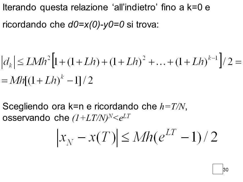 Iterando questa relazione 'all'indietro' fino a k=0 e