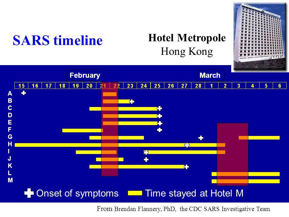 SARS timeline Hotel Metropole Hong Kong Onset of symptoms