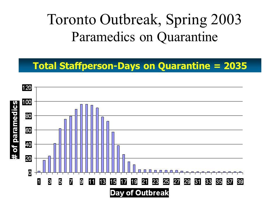 Total Staffperson-Days on Quarantine = 2035