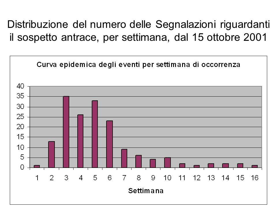 Distribuzione del numero delle Segnalazioni riguardanti il sospetto antrace, per settimana, dal 15 ottobre 2001