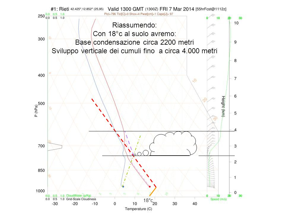 Base condensazione circa 2200 metri