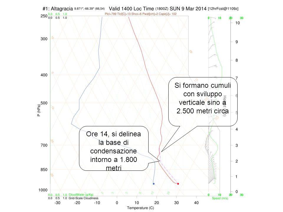 Si formano cumuli con sviluppo verticale sino a 2.500 metri circa