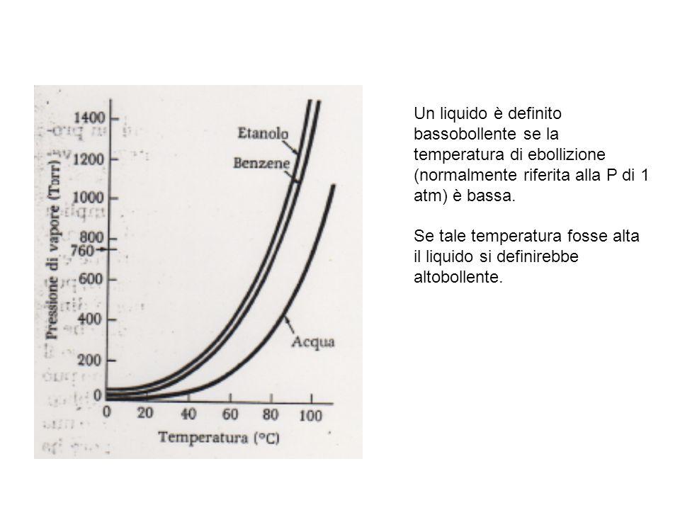 Un liquido è definito bassobollente se la temperatura di ebollizione (normalmente riferita alla P di 1 atm) è bassa.