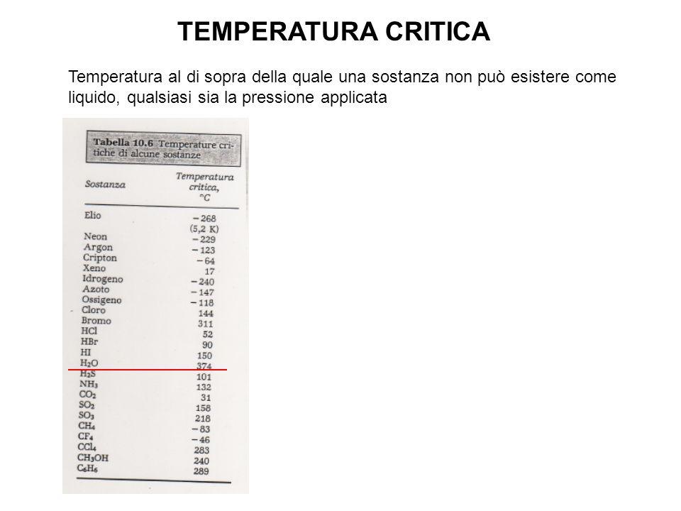 TEMPERATURA CRITICA Temperatura al di sopra della quale una sostanza non può esistere come liquido, qualsiasi sia la pressione applicata.