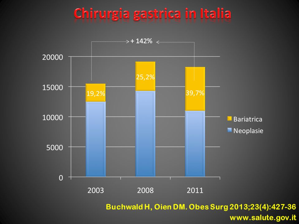 Chirurgia gastrica in Italia
