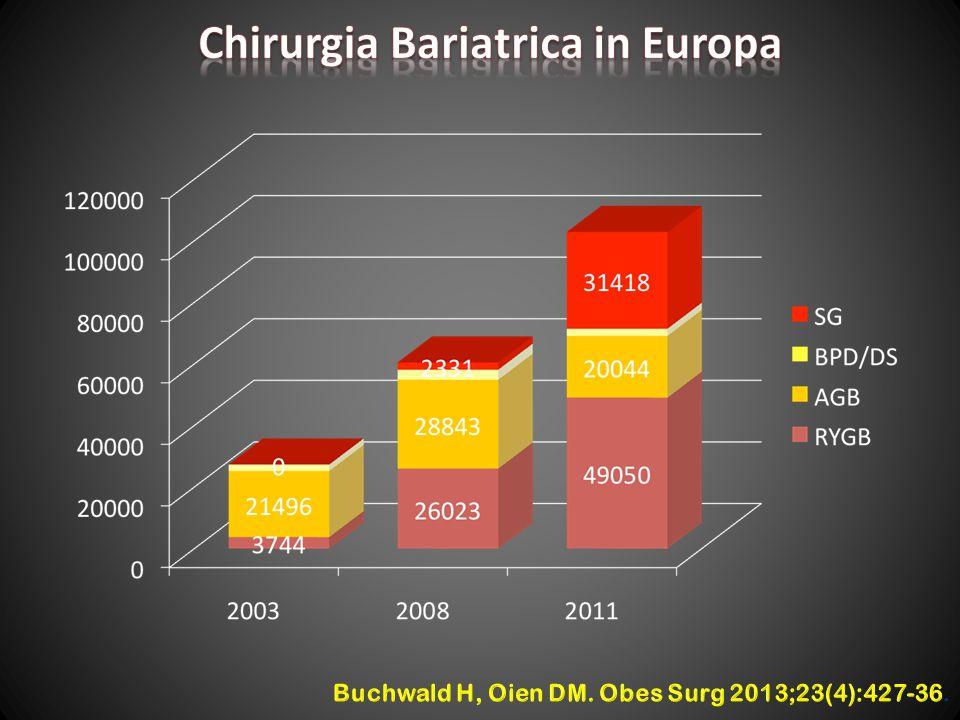 Chirurgia Bariatrica in Europa
