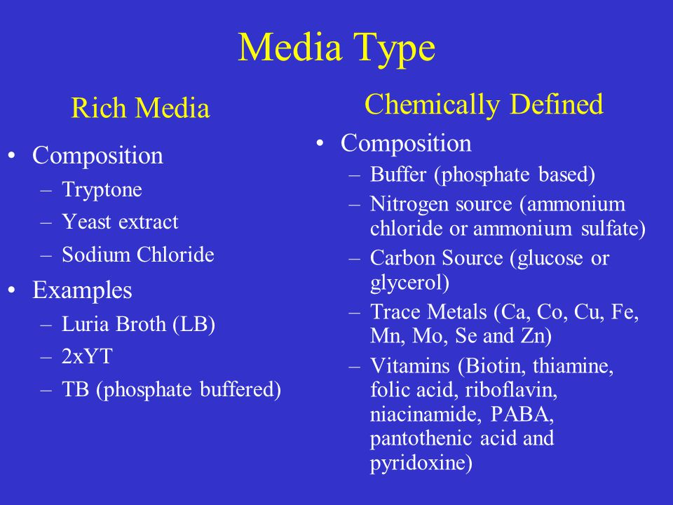 Media Type Chemically Defined Rich Media Composition Composition