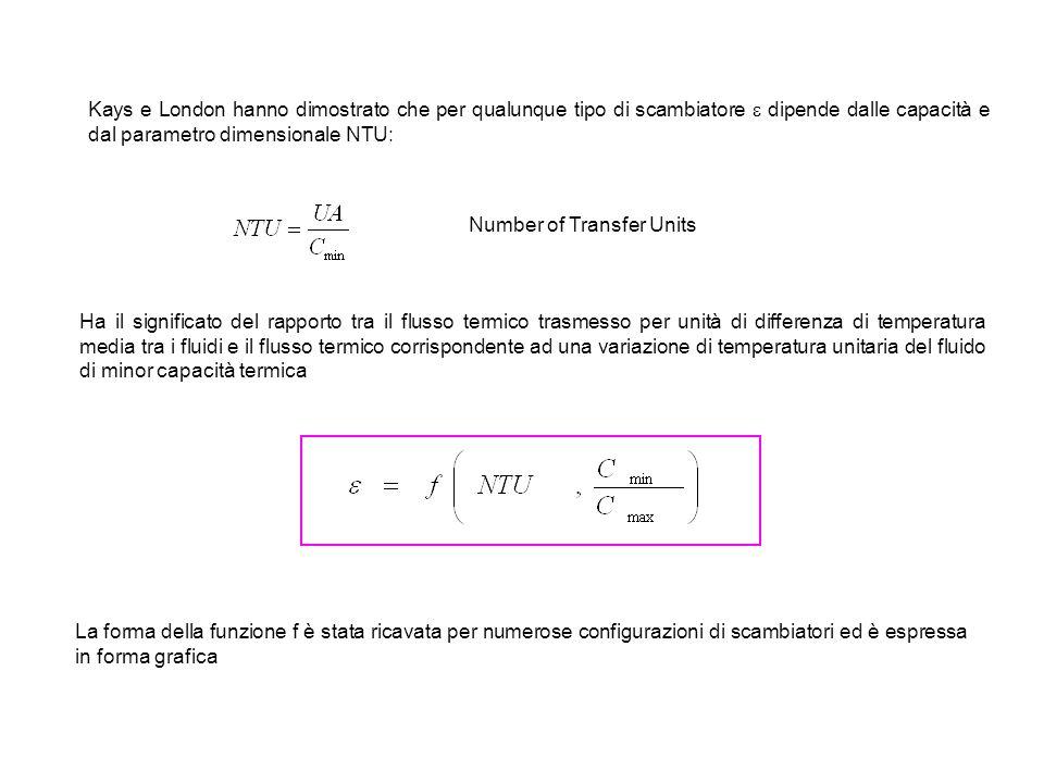 Kays e London hanno dimostrato che per qualunque tipo di scambiatore  dipende dalle capacità e dal parametro dimensionale NTU: