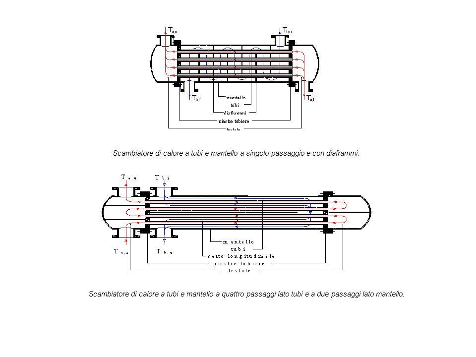 Scambiatore di calore a tubi e mantello a singolo passaggio e con diaframmi.
