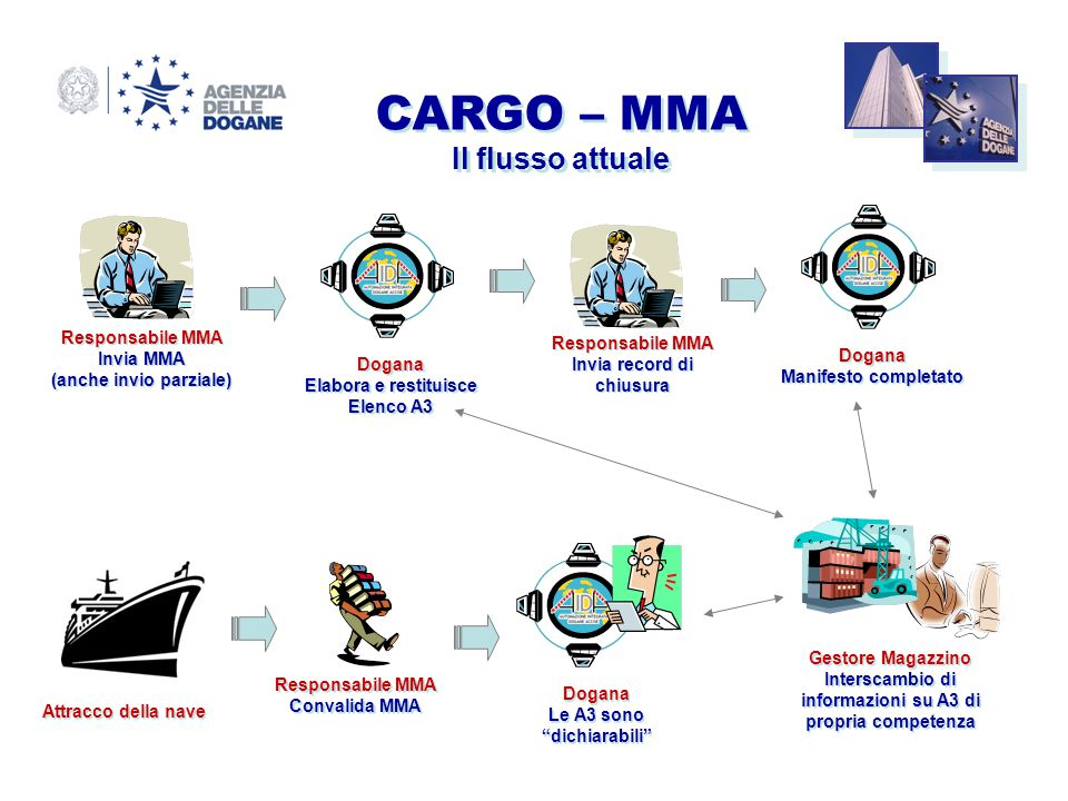 CARGO – MMA Il flusso attuale Responsabile MMA Responsabile MMA