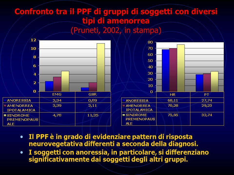 Confronto tra il PPF di gruppi di soggetti con diversi tipi di amenorrea (Pruneti, 2002, in stampa)