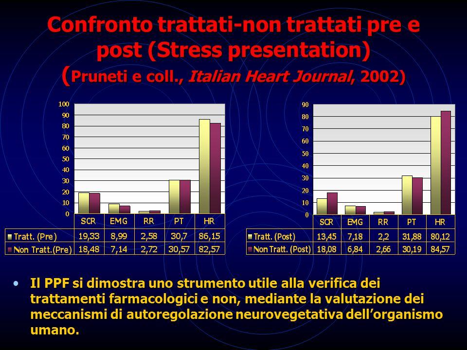 Confronto trattati-non trattati pre e post (Stress presentation) (Pruneti e coll., Italian Heart Journal, 2002)
