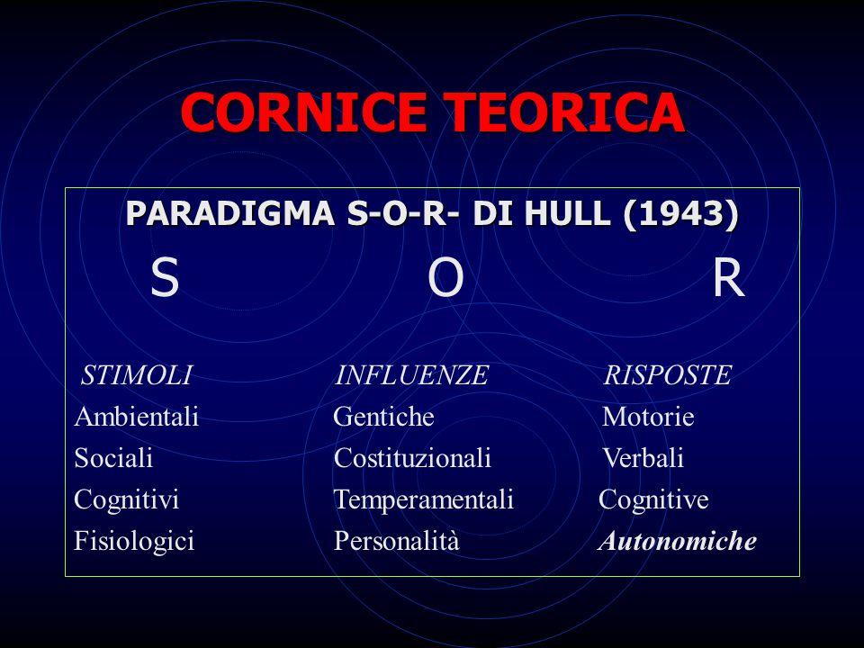 PARADIGMA S-O-R- DI HULL (1943)