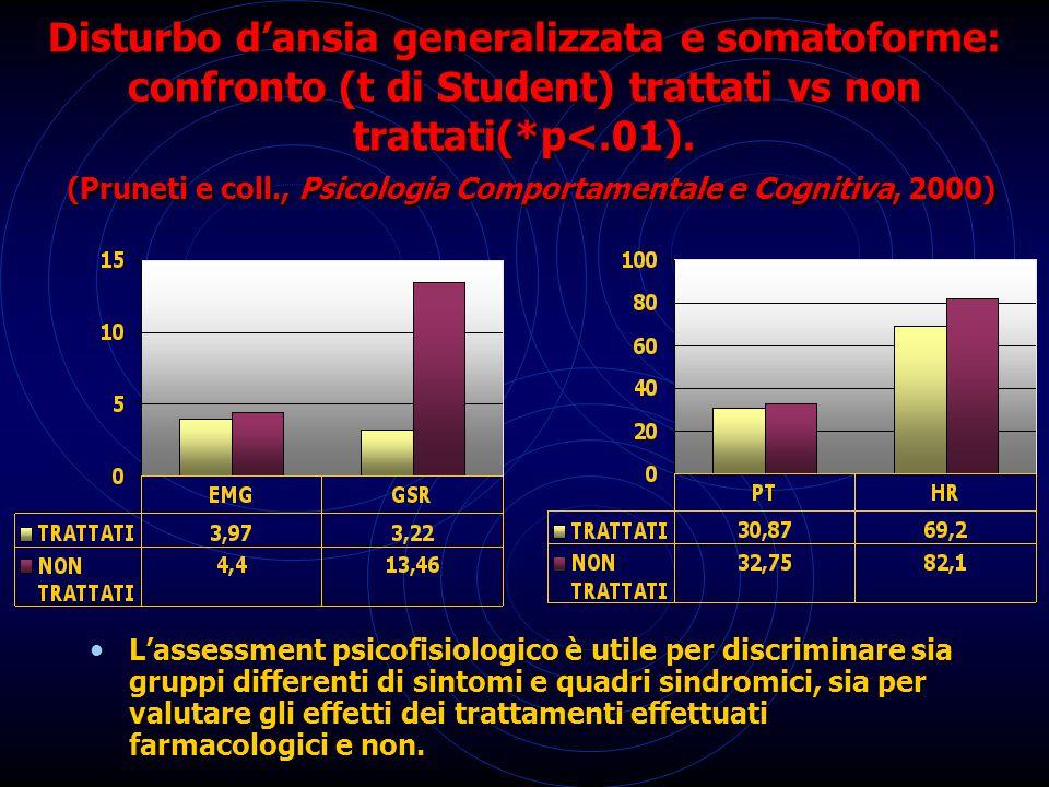 Disturbo d'ansia generalizzata e somatoforme: confronto (t di Student) trattati vs non trattati(*p<.01). (Pruneti e coll., Psicologia Comportamentale e Cognitiva, 2000)