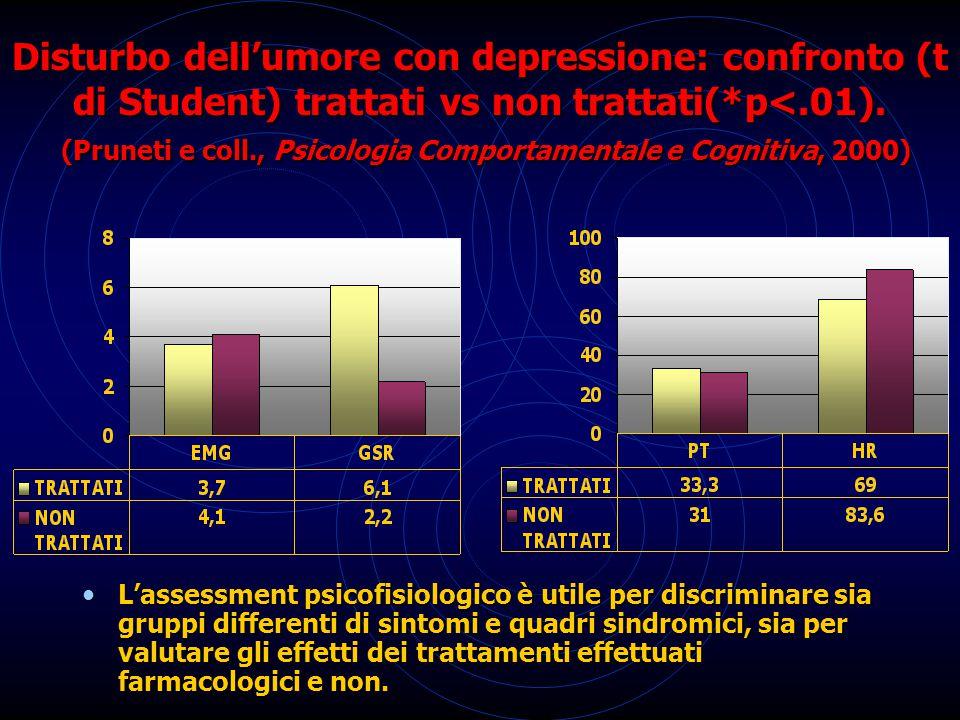 Disturbo dell'umore con depressione: confronto (t di Student) trattati vs non trattati(*p<.01). (Pruneti e coll., Psicologia Comportamentale e Cognitiva, 2000)