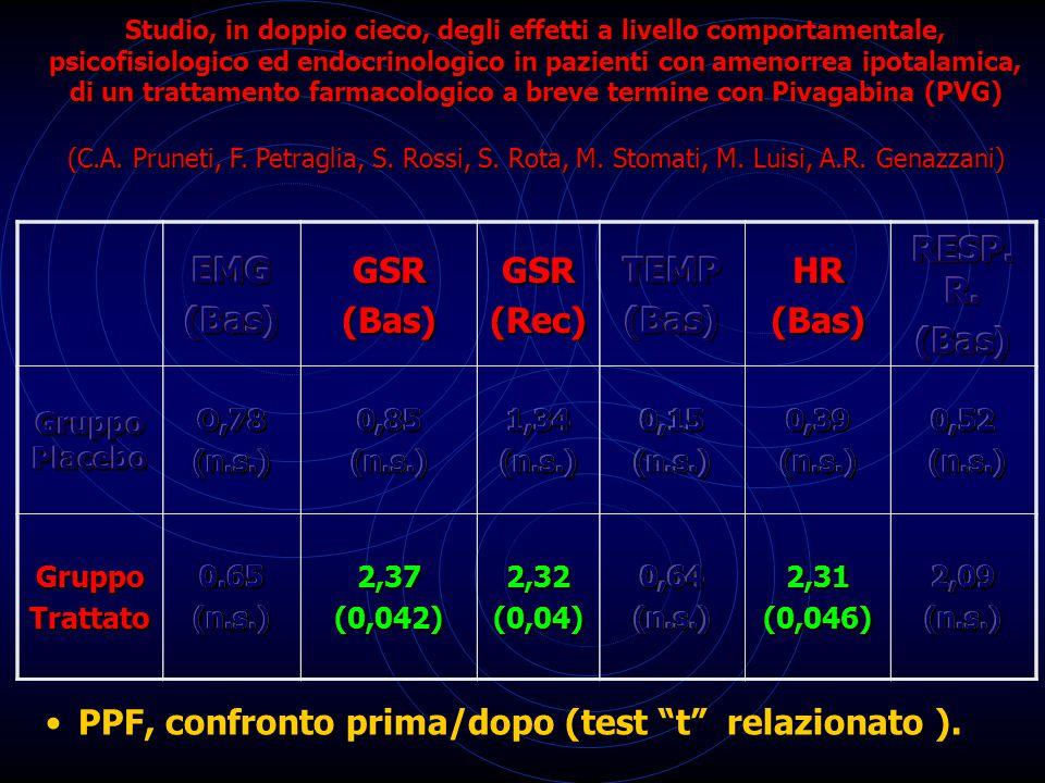 PPF, confronto prima/dopo (test t relazionato ).