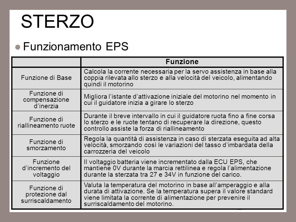 STERZO Funzionamento EPS Funzione Funzione di Base