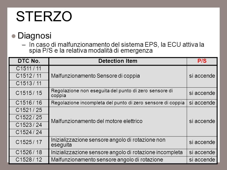 STERZO Diagnosi. In caso di malfunzionamento del sistema EPS, la ECU attiva la spia P/S e la relativa modalità di emergenza.