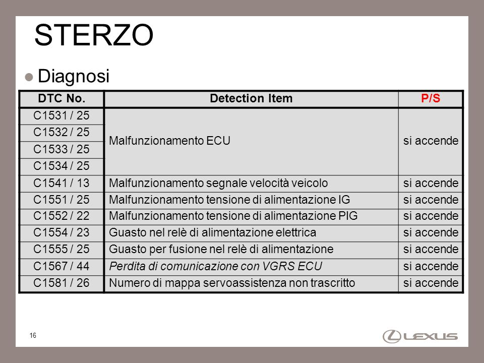 STERZO Diagnosi DTC No. Detection Item P/S C1531 / 25