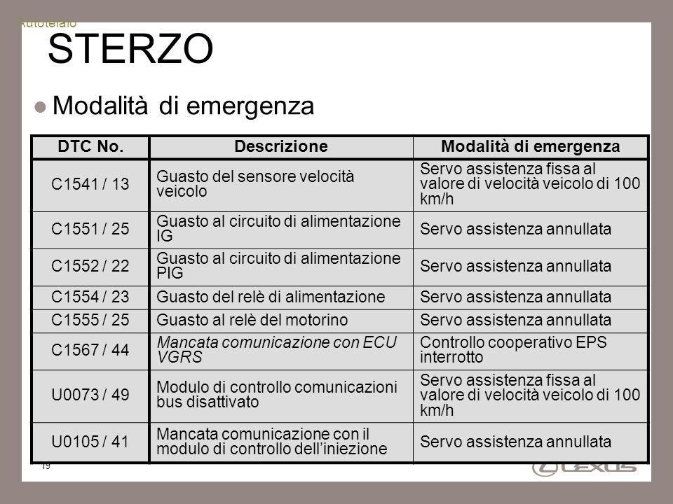 STERZO Modalità di emergenza DTC No. Descrizione Modalità di emergenza