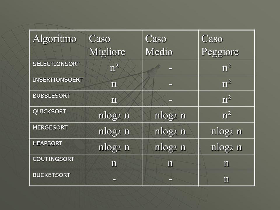 Algoritmo Caso Migliore Caso Medio Caso Peggiore n² - n nlog2 n