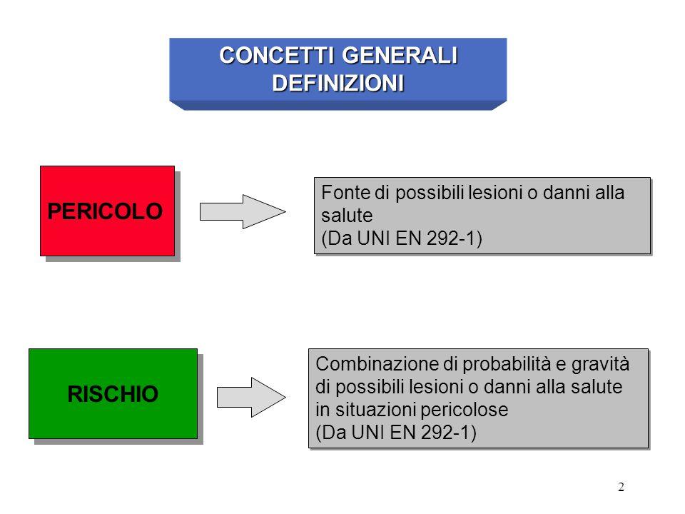 CONCETTI GENERALI DEFINIZIONI RISCHIO