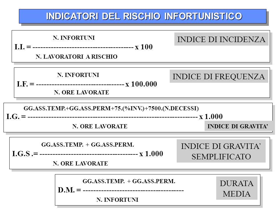 INDICATORI DEL RISCHIO INFORTUNISTICO