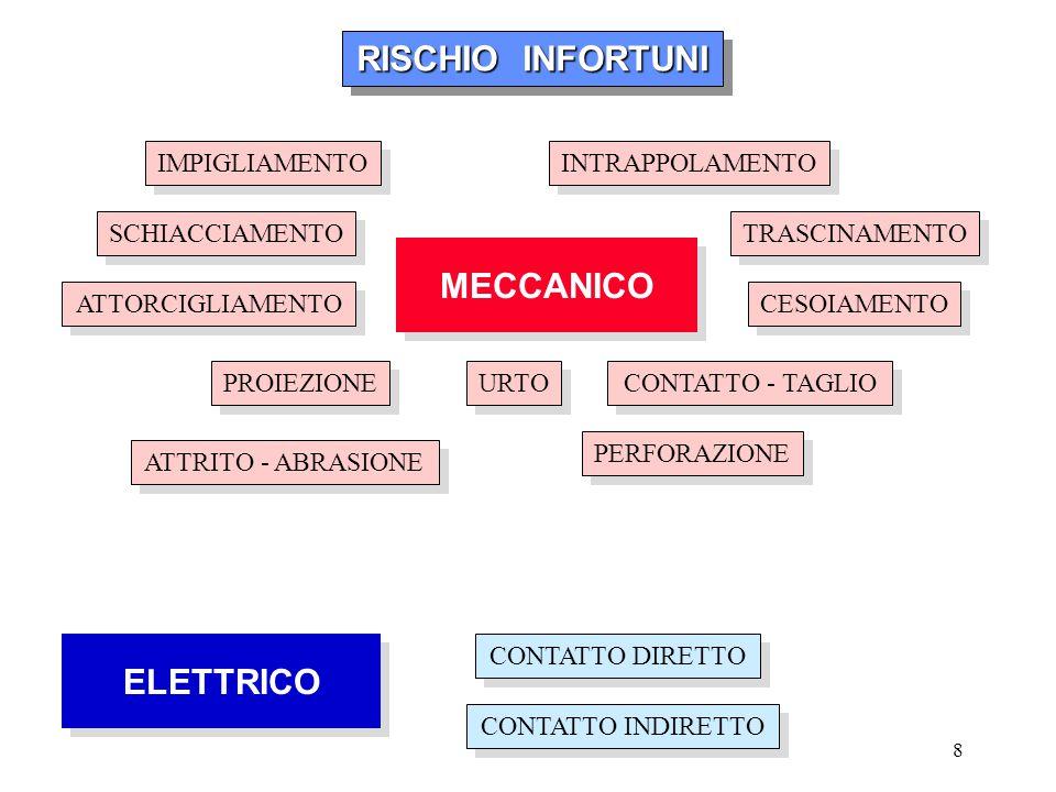 RISCHIO INFORTUNI MECCANICO ELETTRICO