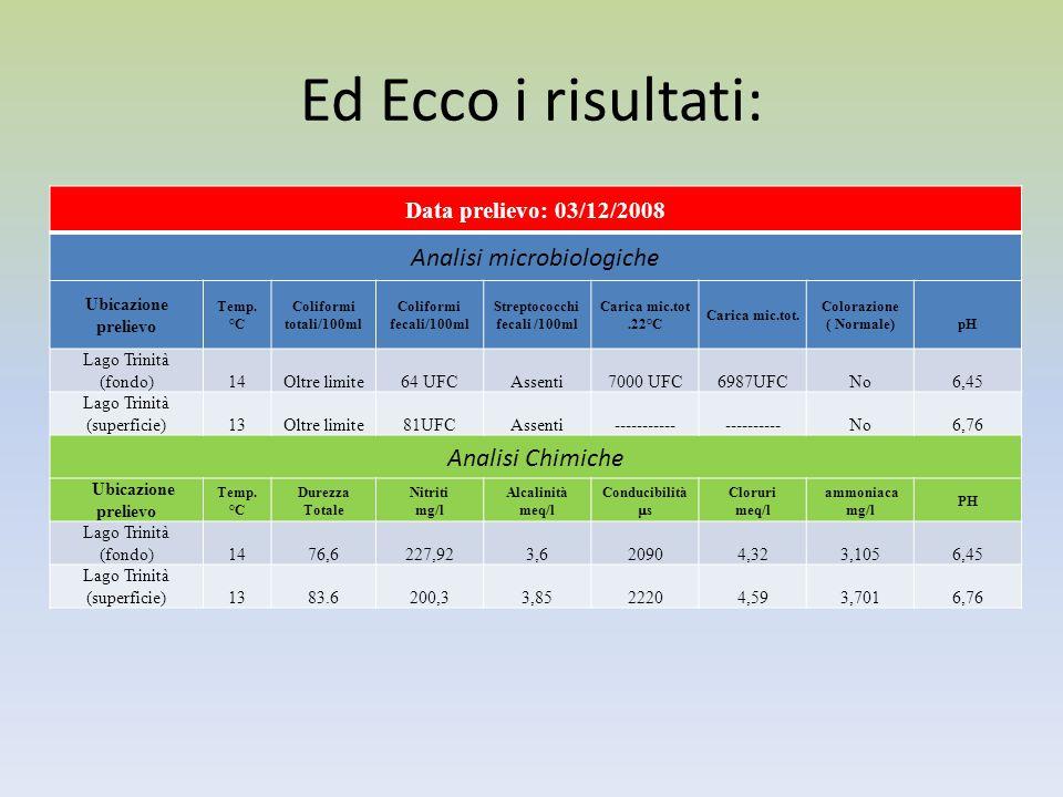 Streptococchi fecali /100ml